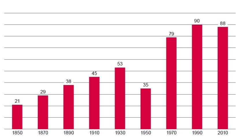 Graph of the meat consumption in Germany