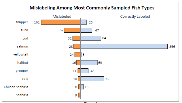 Mislabeling rate among common fish types in the US