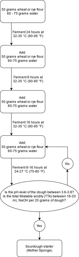 Process flow-chart for American-style sourdough