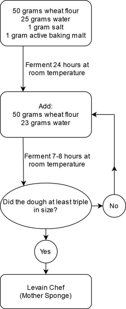 Flow chart for the production of French-style sourdough starter